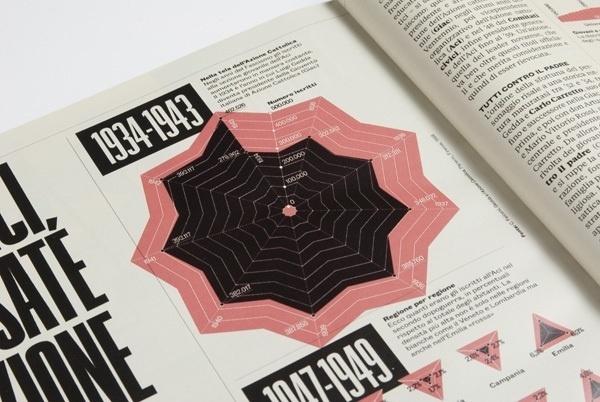 RANE on the Behance Network #infographics