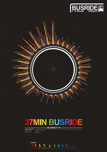 优秀的信息可视化作品欣赏 - PPLock锁定视觉 #busride #graphic