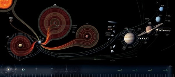 Fifty Years of Exploration Infographic #infographics