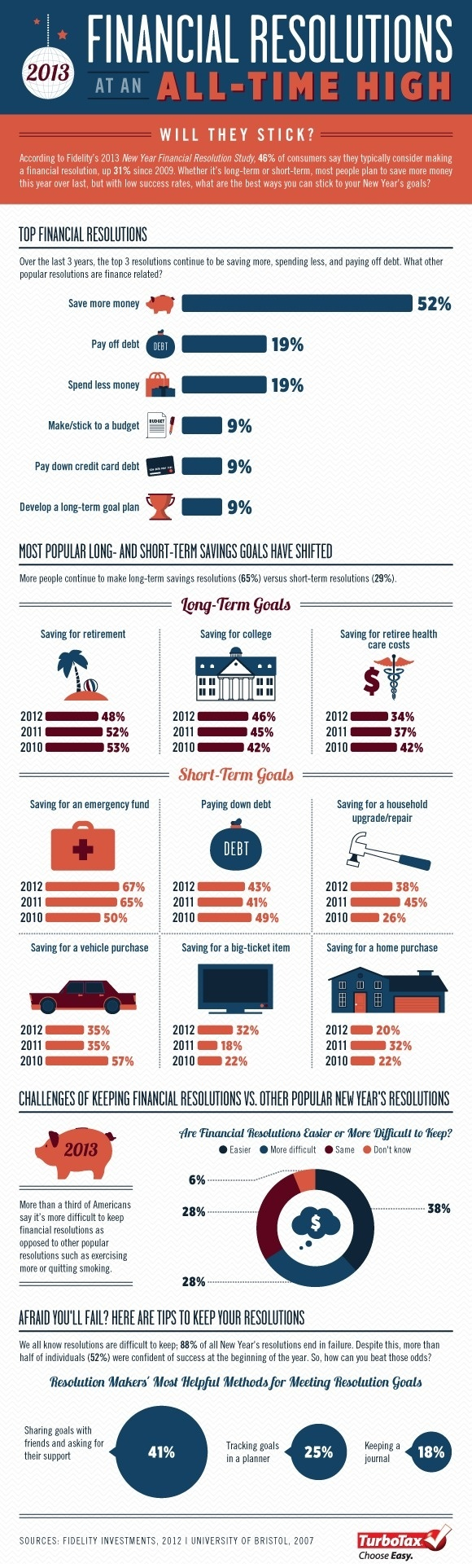 New Year's Financial Resolutions at an All Time High[Infographic] | Tax Break: The TurboTax Blog #infographics #years #finance #resolution #new