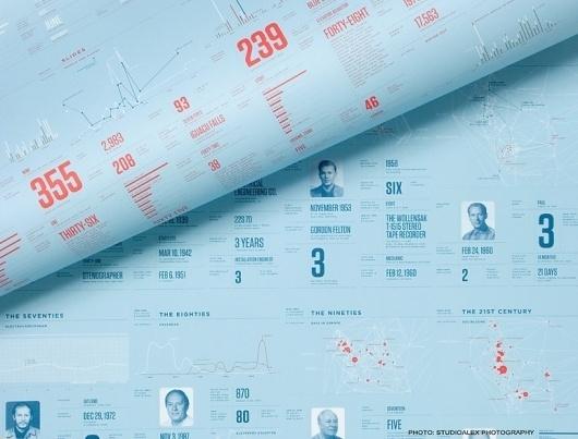 FPO: Feltron 2010 Annual Report #felton #infographic #design