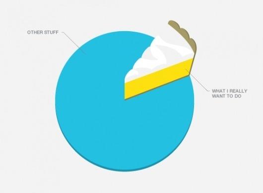 mkn design - Michael Nÿkamp #pie #color #meringue #blue #lemon #chart
