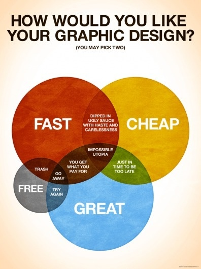 How Would You Like Your Graphic Design?|Colin Harman #info #design #graphic