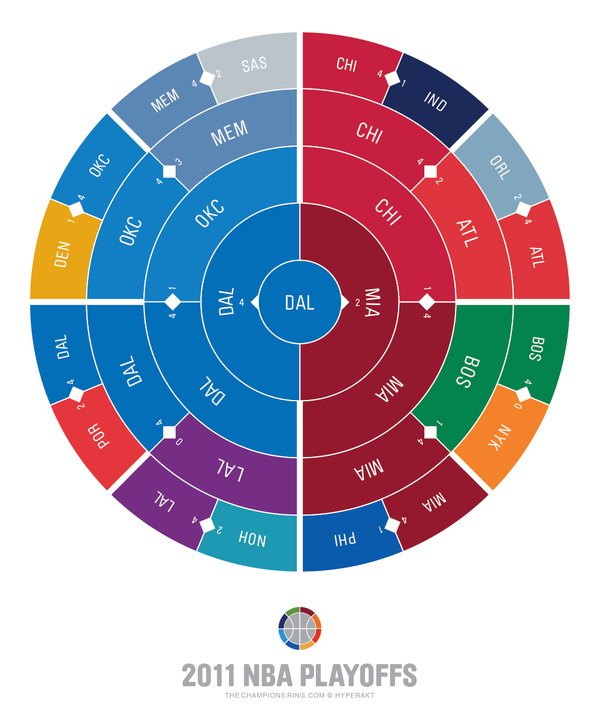 The Champions Ring #infographic #basketball