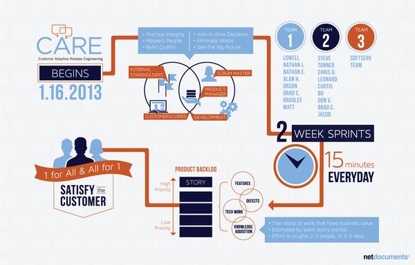 A SWEET SPIRIT #dataviz #datvisualization #infographic #agile #story