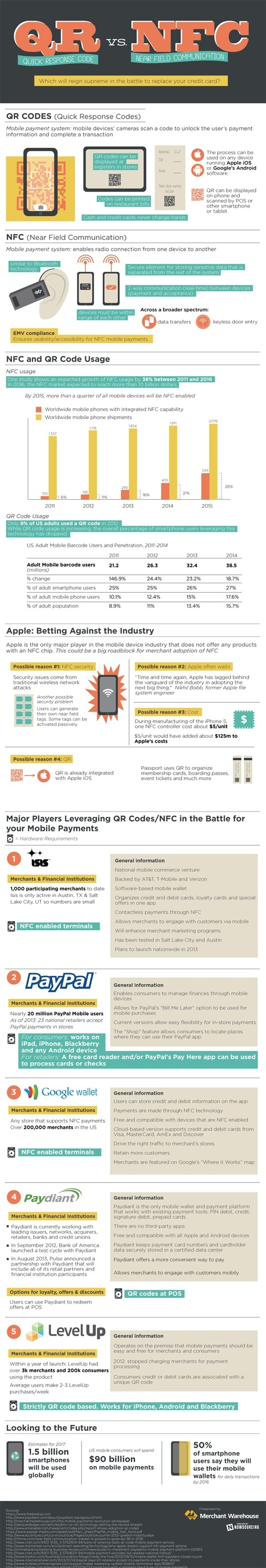 QR vs. NFC: Which will reign supreme in the battle to replace your credit cards? [infographic] #qr #apple #paypal #credit #wallet #codes #nfc #card #payment #level #mobile #up #google #paydiant