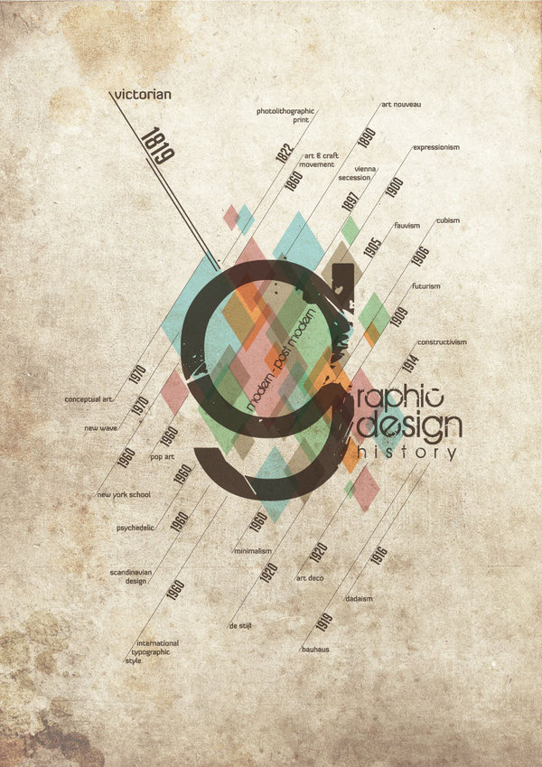 Graphic Design History Timeline #history #timeline #movement #infographic #design #graphic #poster #style