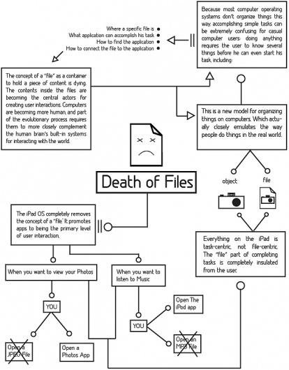 empire #files #information #infograph #ipad #interaction #design #death