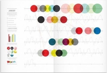 Graphic BirdWatching #infographic #dots #birds