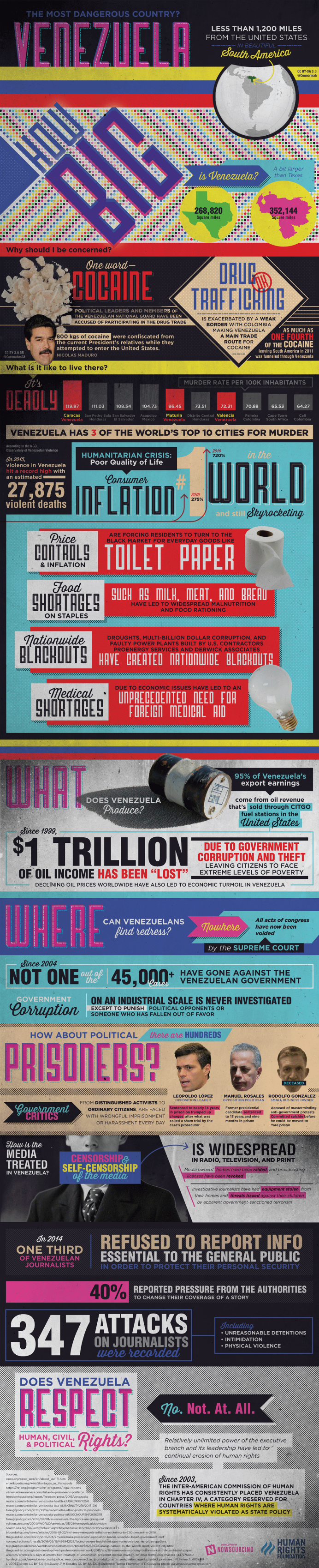 Is there corruption and repression in Venezuela? Learn more about economic and social woes from this infographic!