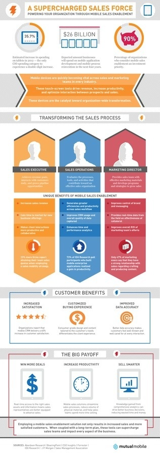 Infographic: A Supercharged Sales Force Mutual Mobile #infographic #sales