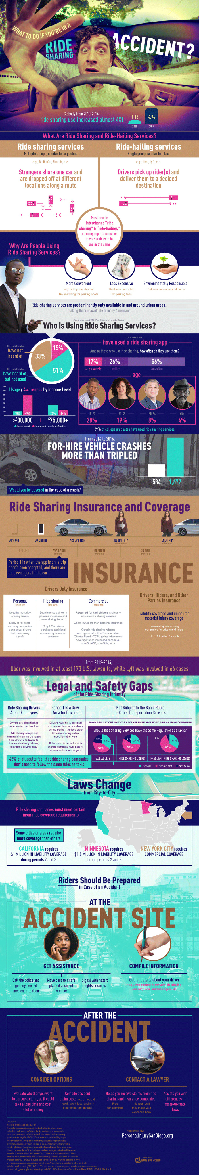 Ride Sharing Accidents