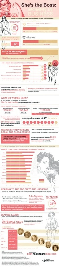 She's the Boss: Women in Business #infographic