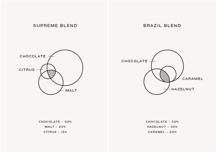 Venn diagram designed by Marx Design for independent coffee roaster Coffee Supreme #diagramme