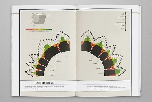 Link 10: Decode or Die on the Behance Network #infographic #design #editorial #magazine