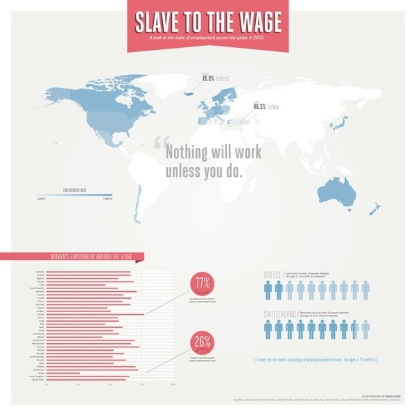 Slave to the Wage Infographic #infographic #graph #chart