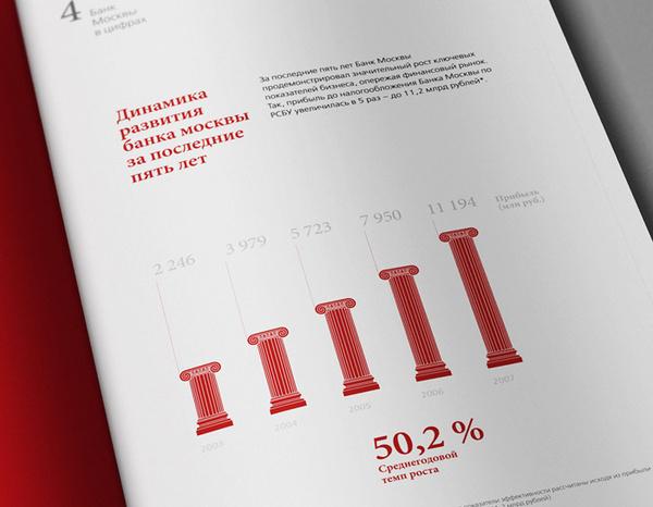 Annual report #chart #column