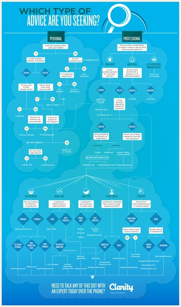 Decision Making Flowchart #infographics #advice