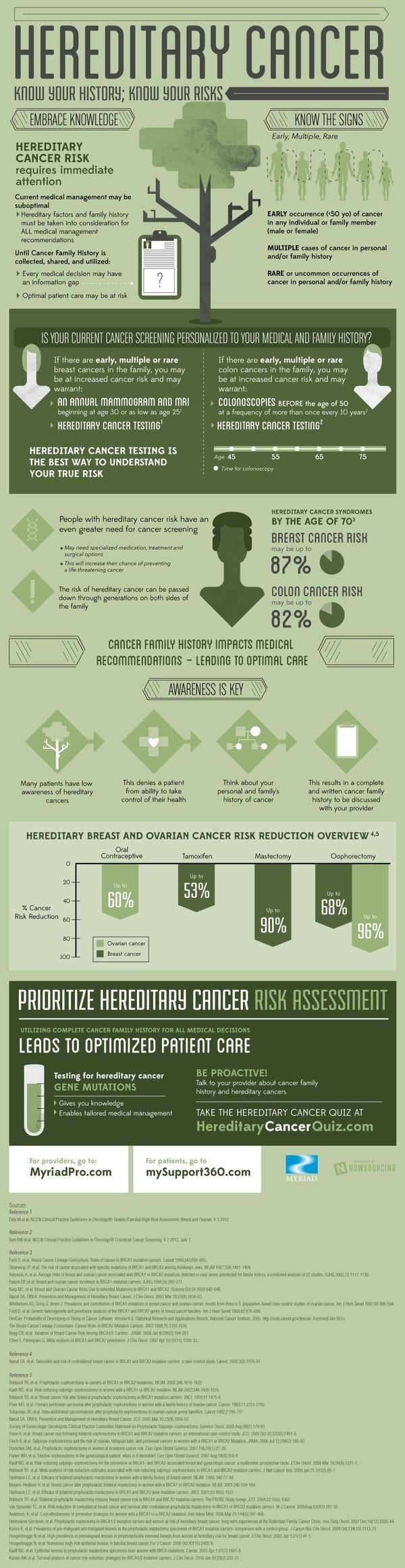 Hereditary Cancer #infographic
