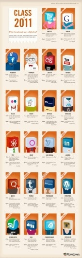 Cool Infographics by Flowtown   Daily Inspiration #networks #infographics #illustration #social