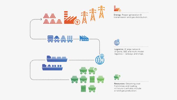 Adani Wolff Olins #infographics