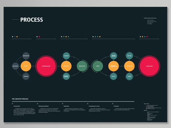 The Creative Process byRui Ribeiro #graphs #infographics #color #circles #rui #datavis #ribeiro