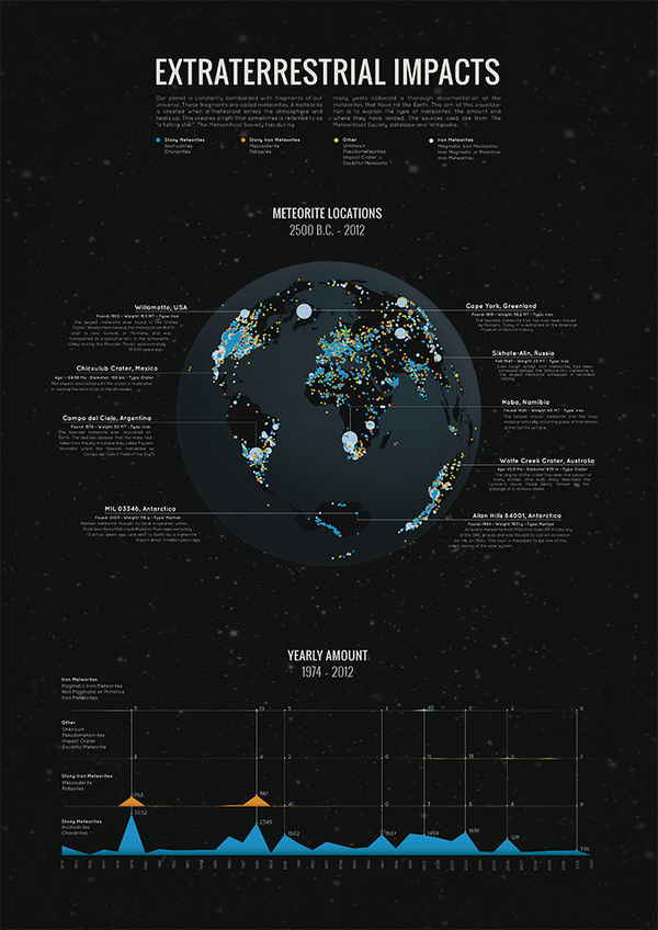 A3_size_poster #information #infographic #meteor #meteors