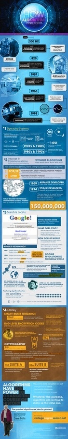 How Algorithms Changed the World #infographic #design #graphic #internet #algorithms
