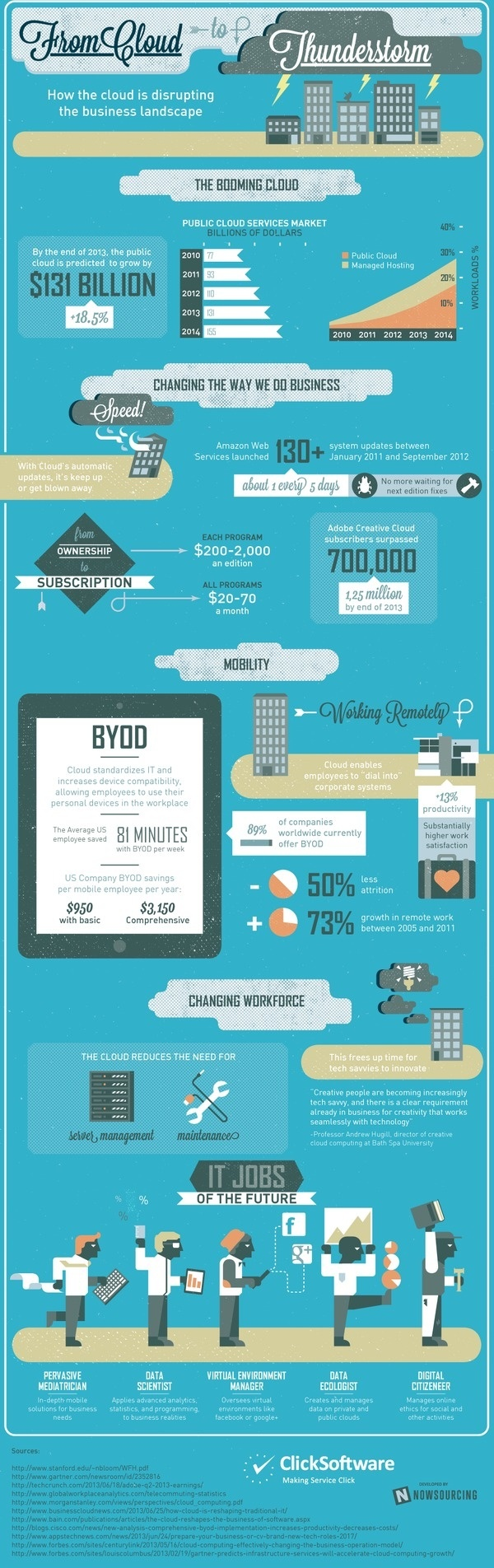 Infographic: From Cloud to Thunderstorm #cloud #computing #business