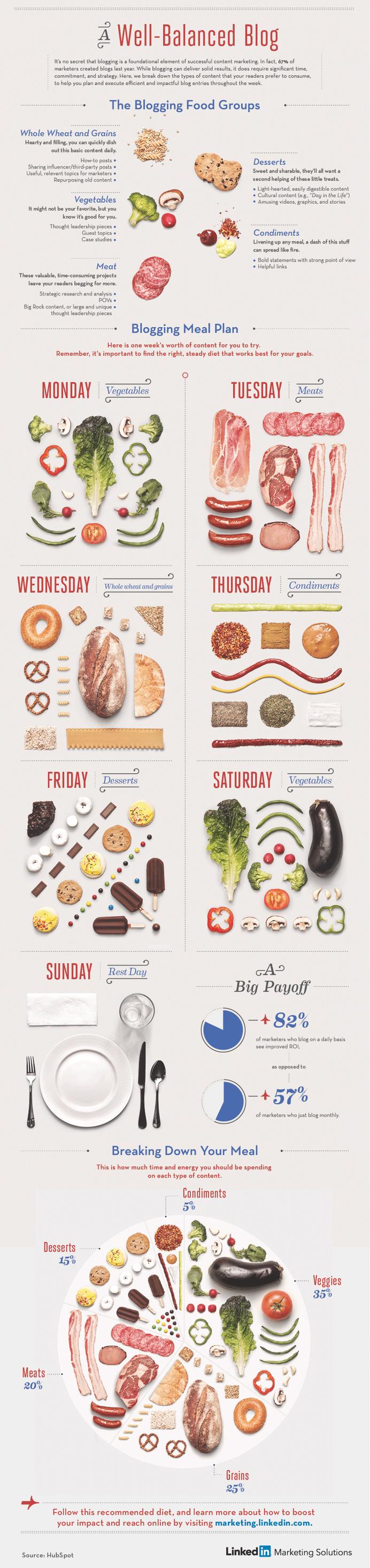 Well Balanced Blog - Infographic