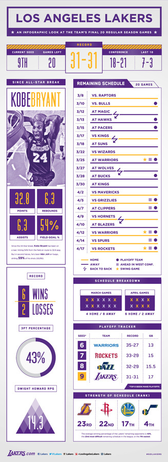 Final 20 Games Infographic   THE OFFICIAL SITE OF THE LOS ANGELES LAKERS #infographic #design #graphic