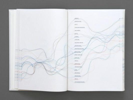 Hyperlinks Book | Fubiz™ #hyperlink #editorial #book