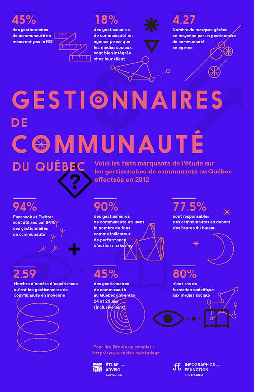 Gestionnaires de Communauté #blue #overprint #red #poster