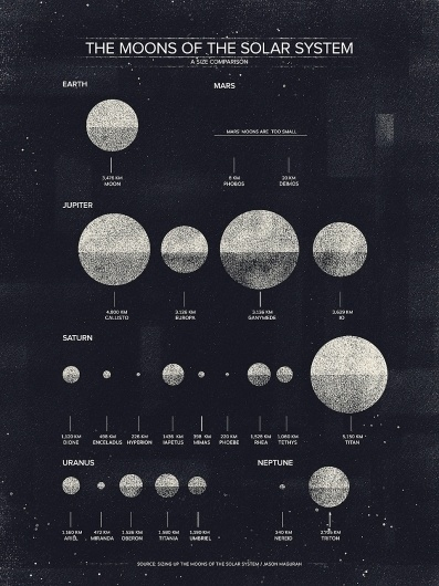 The Moons of the Solar System - Visual News #design