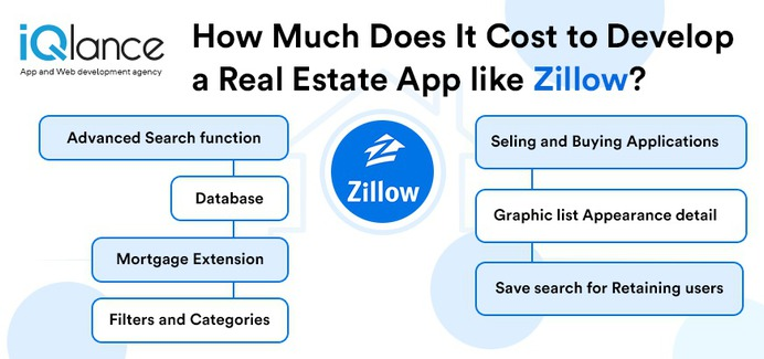 cost to develop real estate app like Zillow