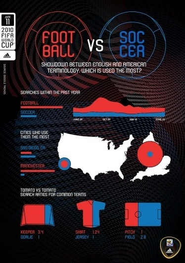 World Cup for Nerds - Infographics #infographic