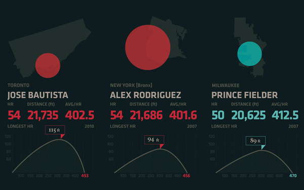 Charting 5 Years of MLB Homeruns #infographic
