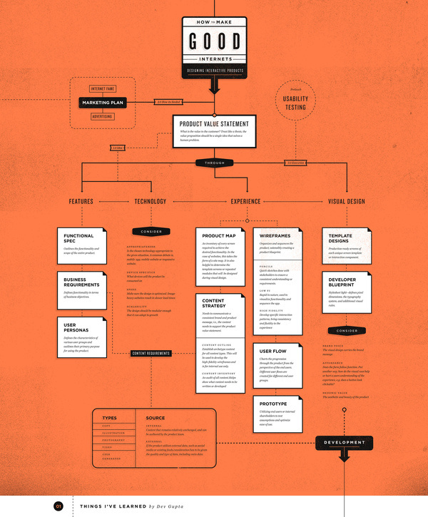 All sizes | How to make good internets | Flickr Photo Sharing! #diagram #infographic #orange #ui