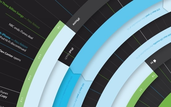 Infographics Design - iPod plus iTunes Timeline by Filip Chudzinski #infographic