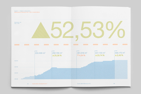 The Solar Annual Report, powered by the sun on Behance #solar #infographic #design #graphic #annual #report