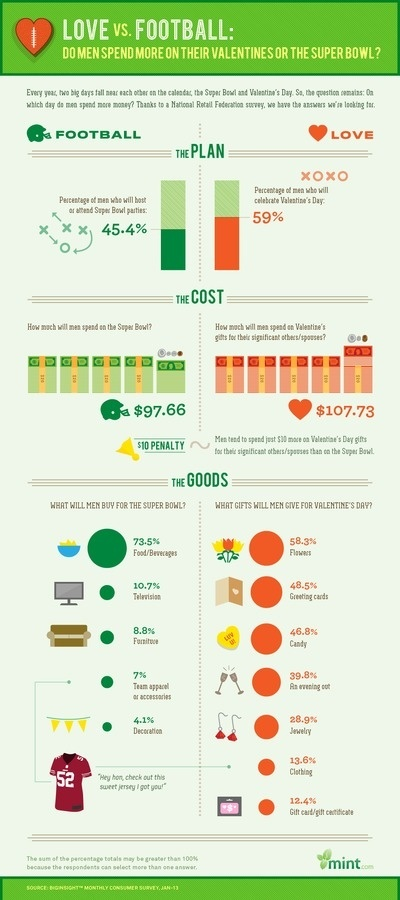 Love vs Football #infographics #sports