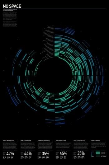 No Space   nevercontent— portfolio of Brian Okarski #graphics #infographic #data