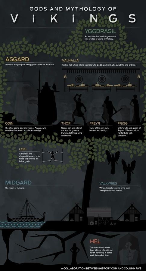 Gods and Mythology of Vikings #vikings #infographics