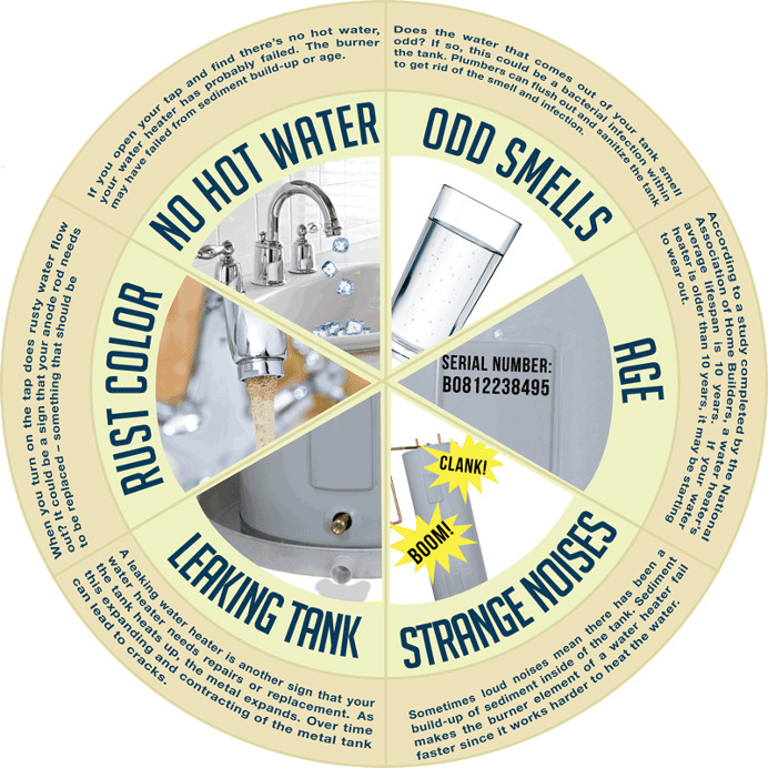 Learn the common problems water heaters face as they age that could be causing problems in your home.