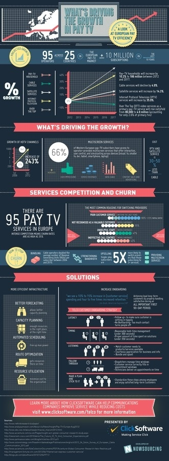 What's Driving Pay TV Growth in Europe? #infographic #design #graphic #europe #tv