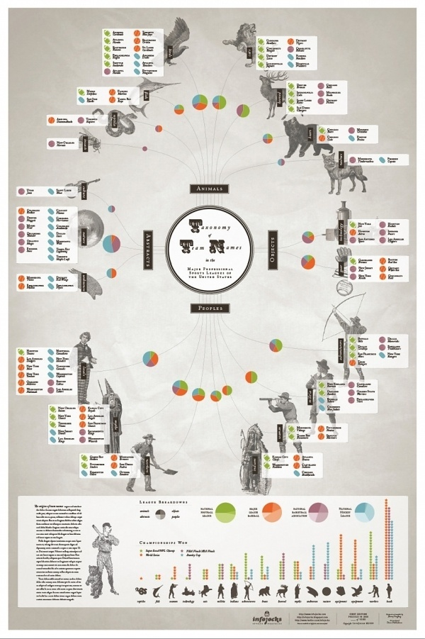 We Love Infographics — Taxonomy of Team Names byInfojocks #pie #infographics #we #datavis #illustration #isotype #sports #love #chart