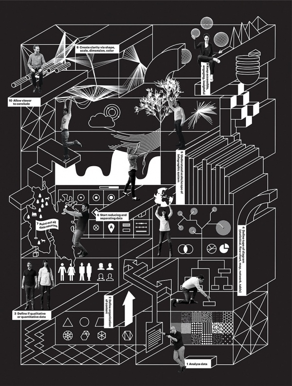 Infographic about Infographics - Verena Michelitsch #pentagram #infographic