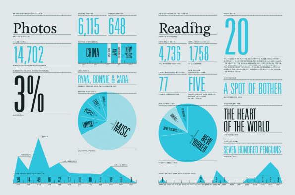 Infographic yearly report