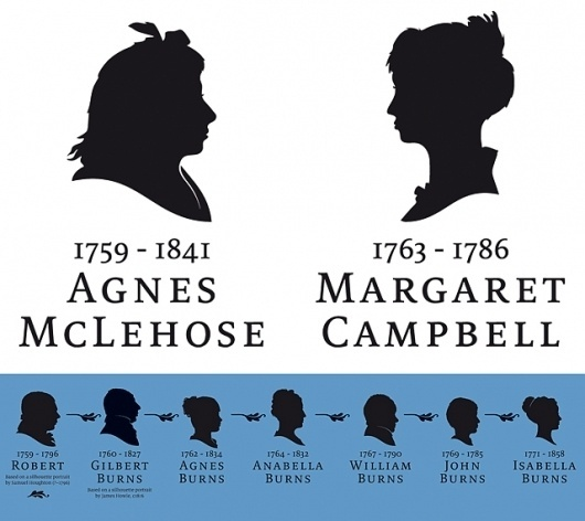 Tea & Type – Approachable, Affordable & Playful Design #robert #birthplace #museum #portraits #silhouette #silhouettes #burns