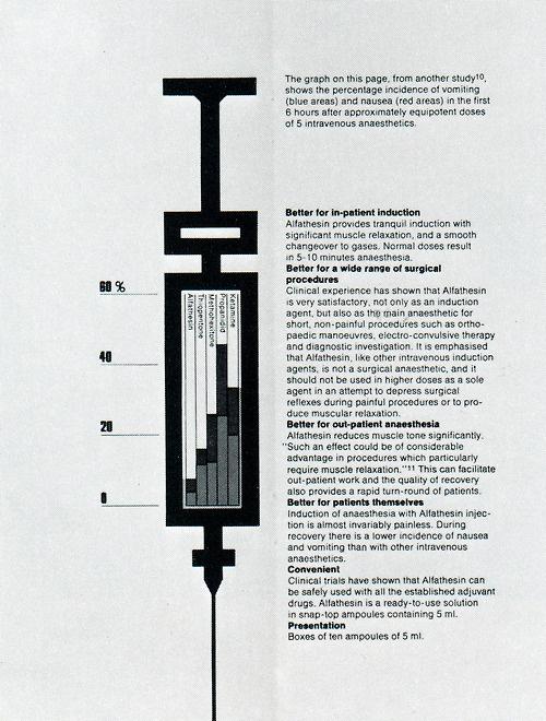 Garry Emery, 1978 #infographic #syringe